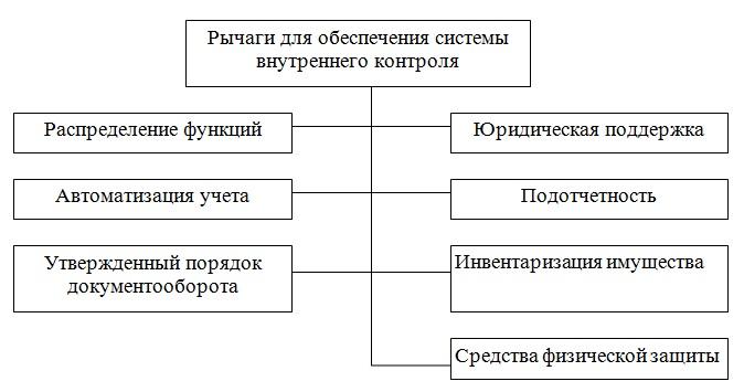 Отчет по практике в ООО Основные экономические показатели  Рисунок 3 Система внутреннего контроля