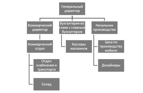 Отчет по практике в ООО Основные экономические показатели  Организационная структура предприятия представлена на рисунке 1